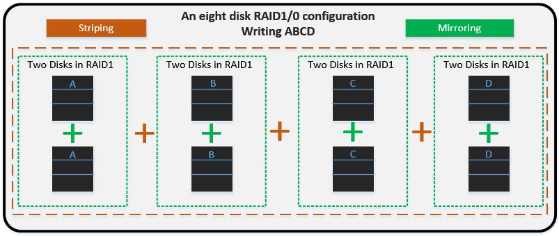 RAID: Part 3 – RAID 1/0 | raid-zero com
