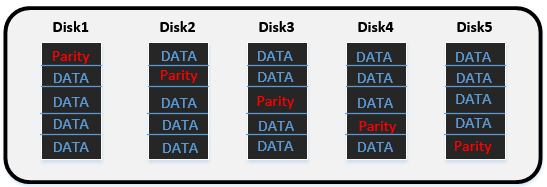 distributedparity