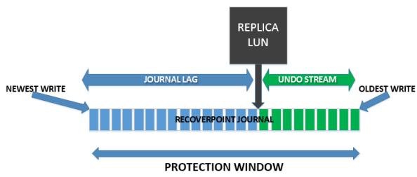 replica_lag